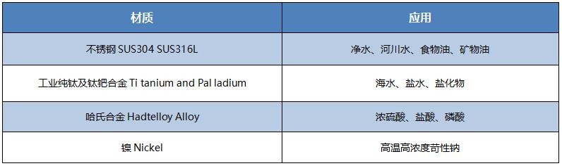 可拆式板式换热器(BR通用板型系列)