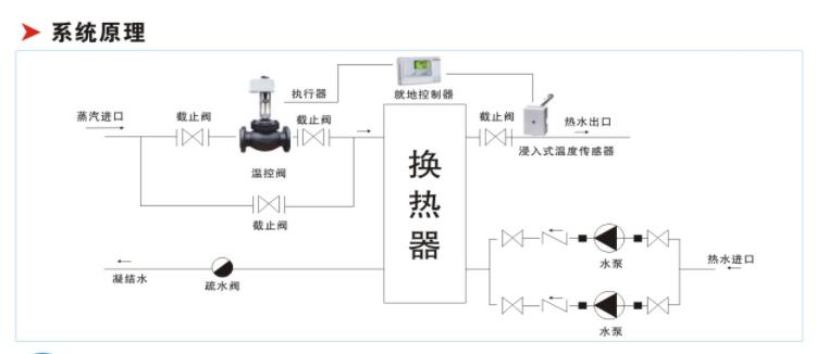 汽-水采暖板式换热机组(OLDJZK-QS系列机组)