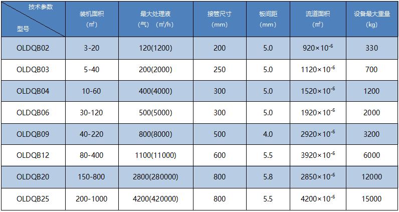 全焊接板式换热器主要技术参数